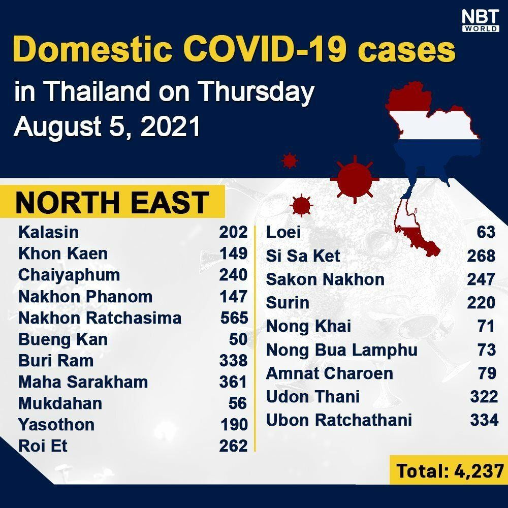 Thursday Covid Update: 20,920 new cases; provincial totals   News by Thaiger
