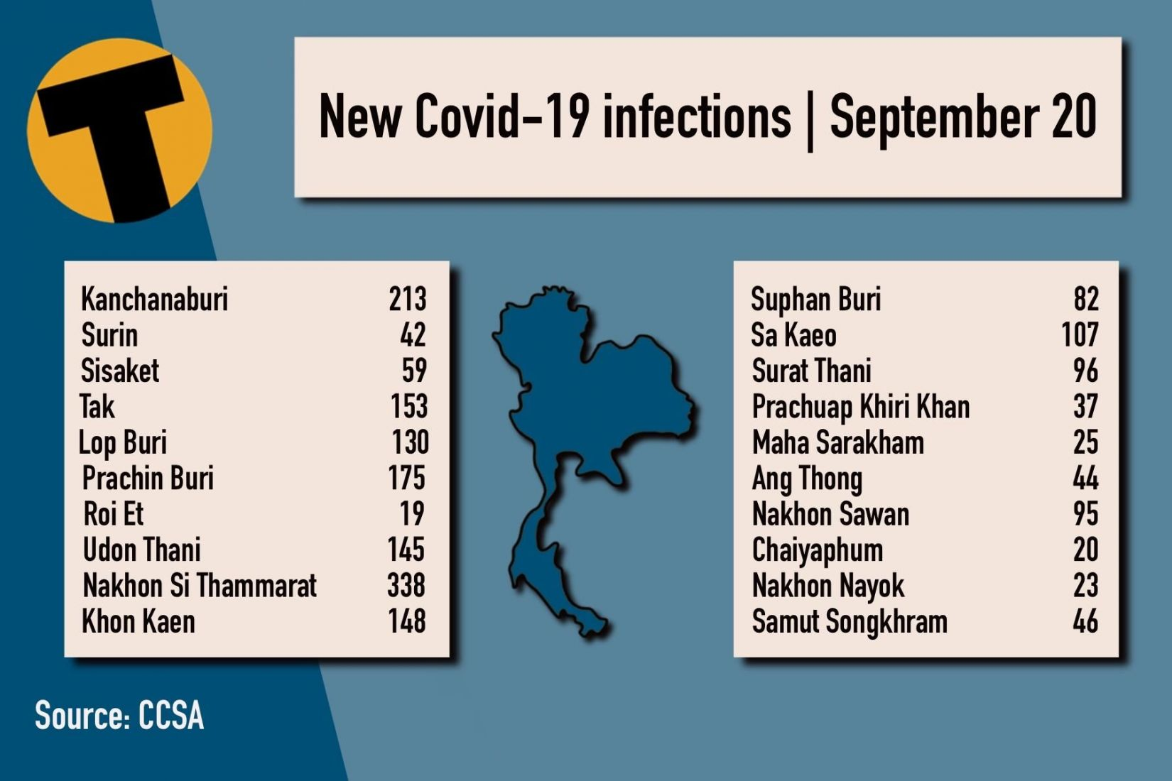 Monday Covid Update: 12,709 new cases; provincial totals   News by Thaiger