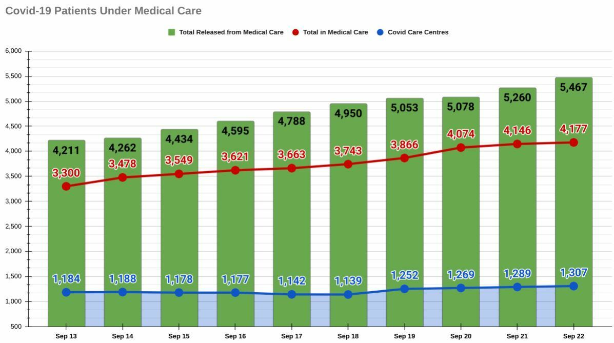 Phuket Covid-19: 1 new death, hospital occupancy rates fell   News by Thaiger