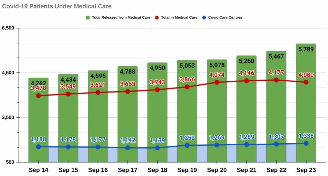 Phuket Covid-19: 3 new deaths, 322 released from medical care   News by Thaiger