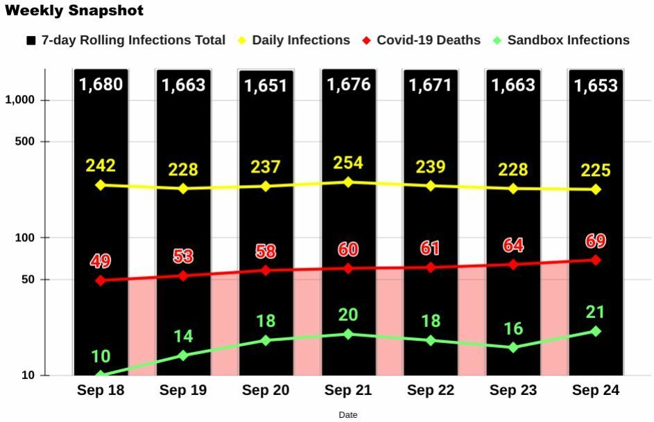 Phuket Covid-19: 5 new deaths and 4 new Sandbox infections | News by Thaiger