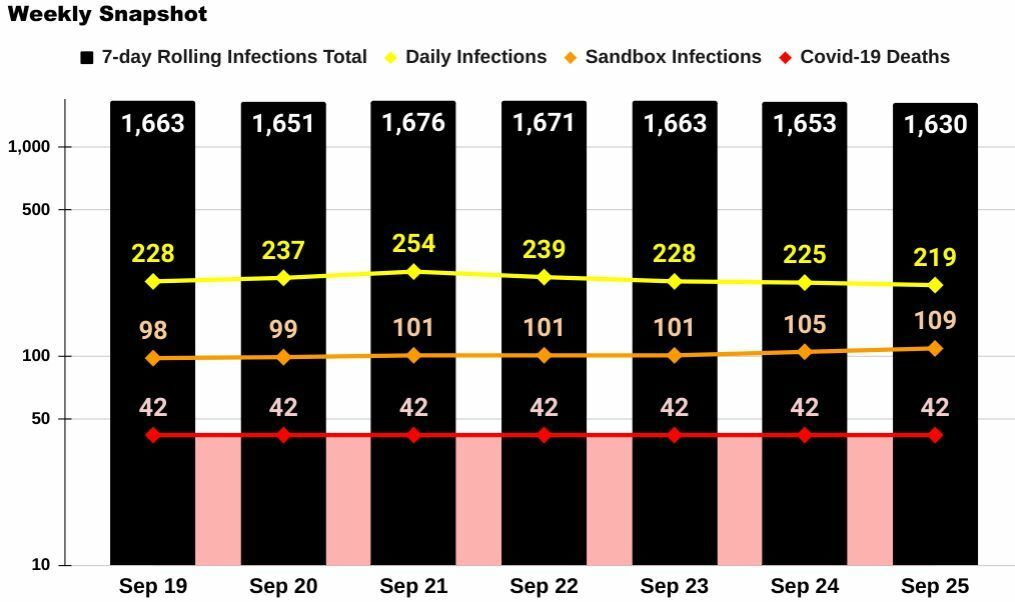 Phuket Covid-19: 2 deaths, 4 Sandbox infections, 10k total cases | News by Thaiger