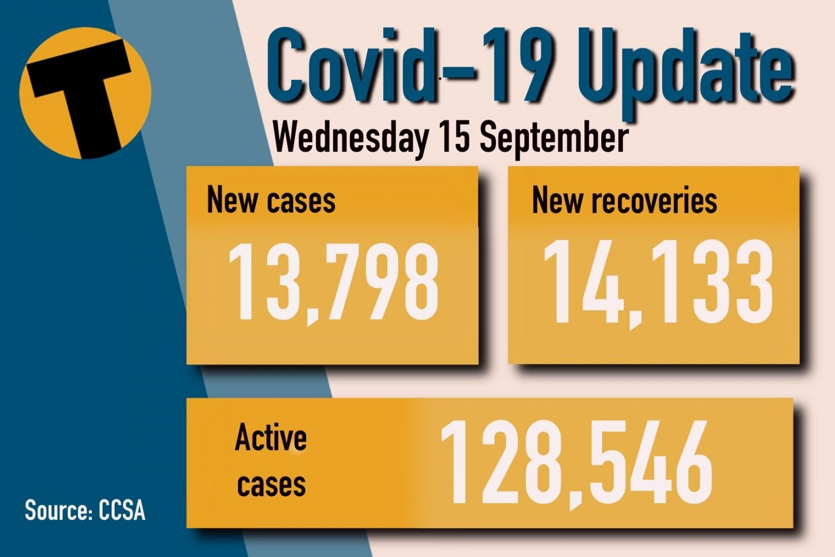 Wednesday Covid Update: 144 deaths and 13,798 new cases   News by Thaiger