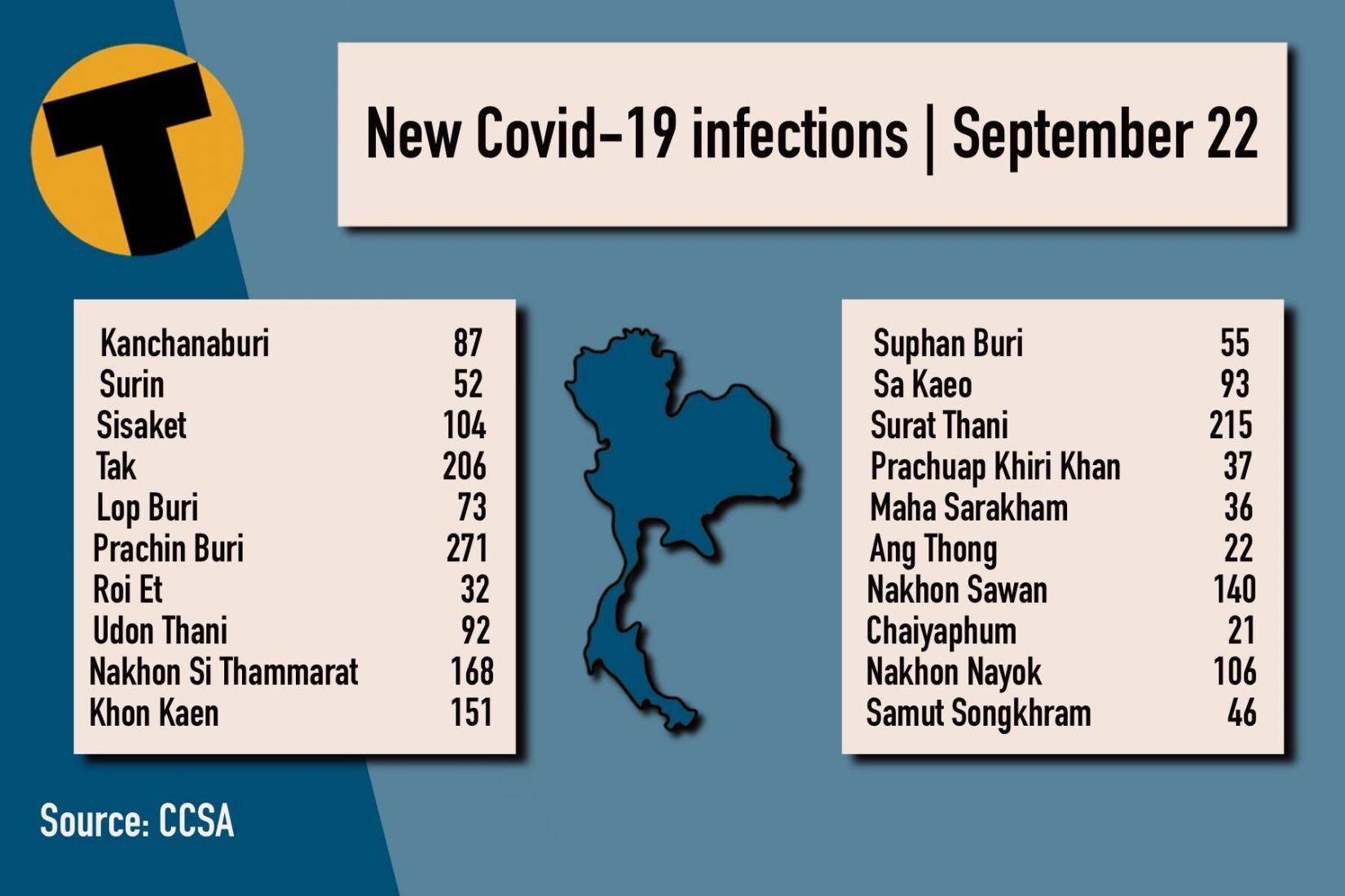 Wednesday Covid Update: 11,252 new cases; provincial totals | News by Thaiger