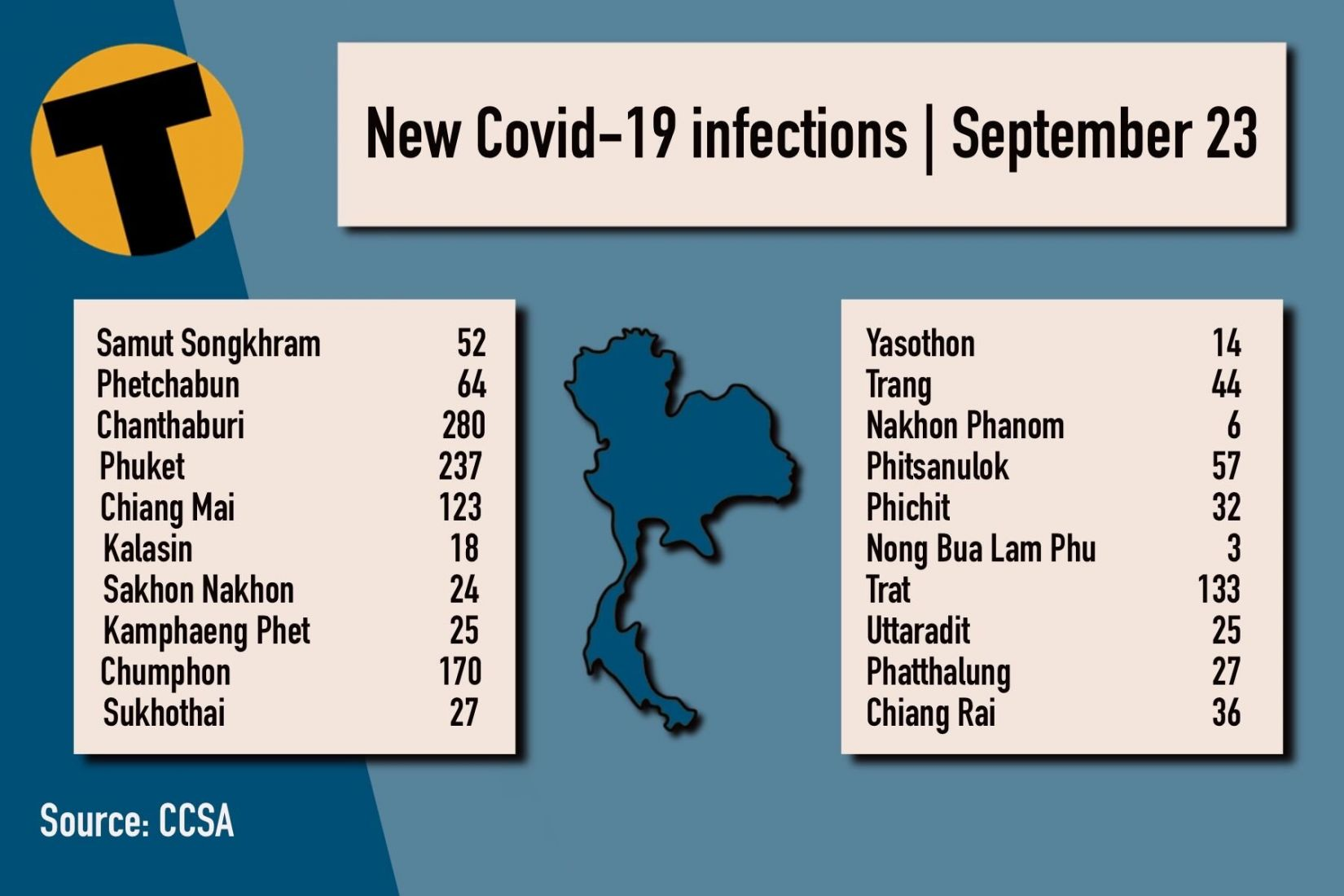 Thursday Covid Update: 13,256 new cases; provincial totals | News by Thaiger