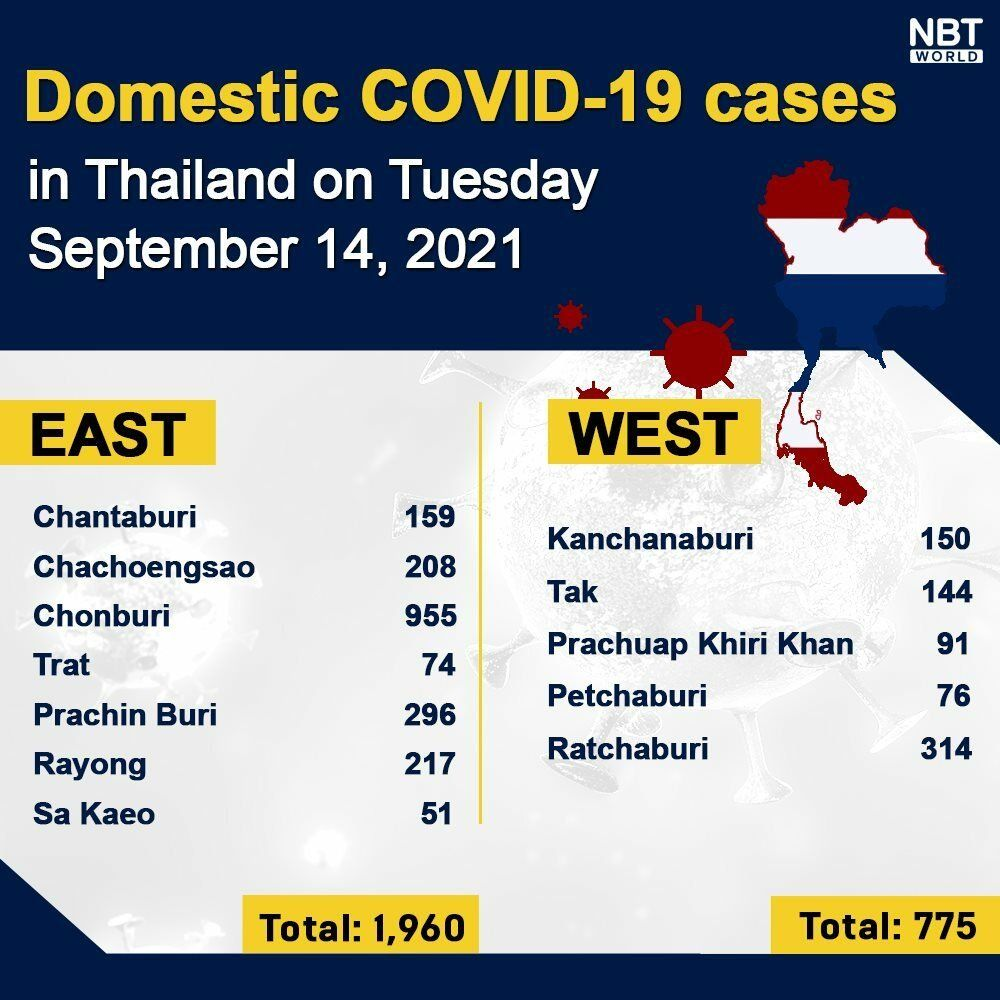 Tuesday Covid Update: 11,786 new cases; provincial totals   News by Thaiger